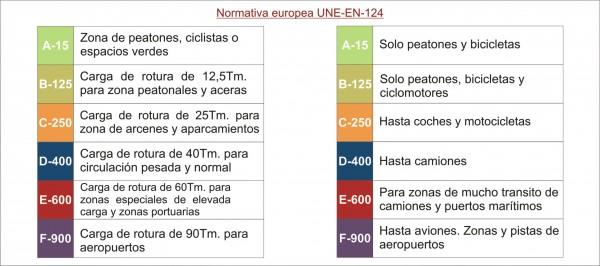 Normativa europea UNE-EN-124